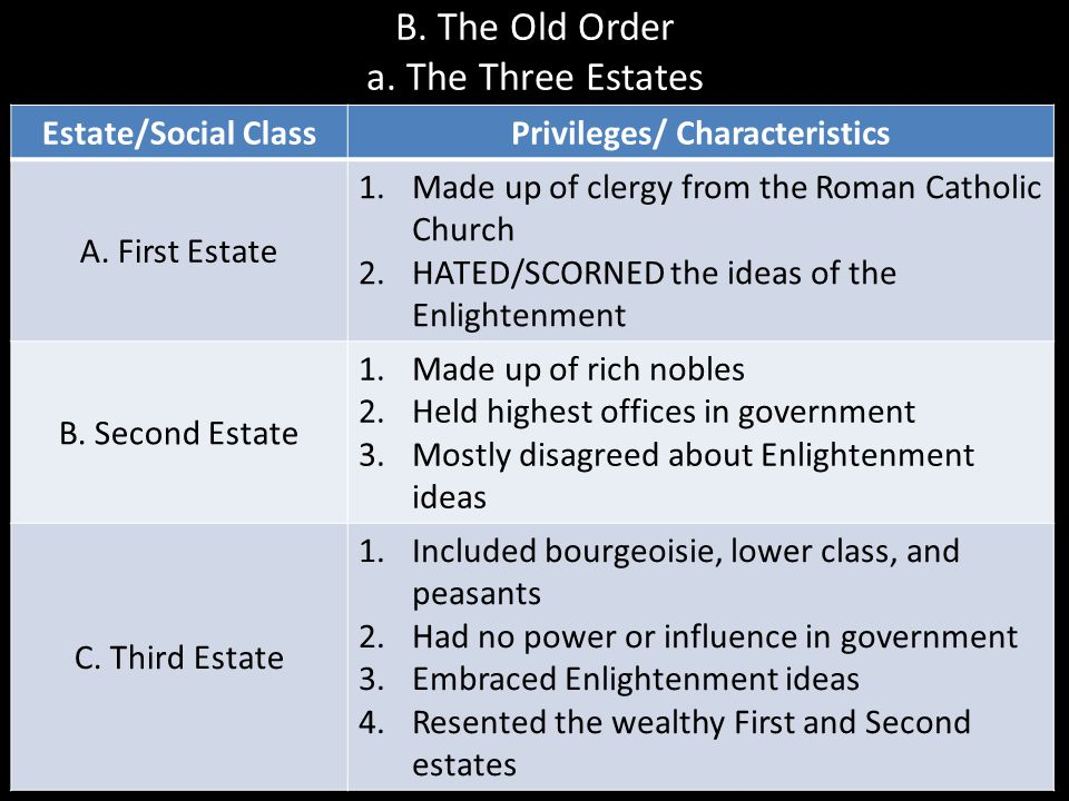 B. The Old Order a. The Three Estates Estate/Social ClassPrivileges/ Characteristics A. First Estate 1.Made up of clergy from the Roman Catholic Churc