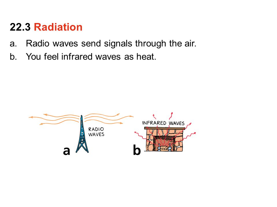 a.Radio waves send signals through the air. b.You feel infrared waves as heat. 22.3 Radiation