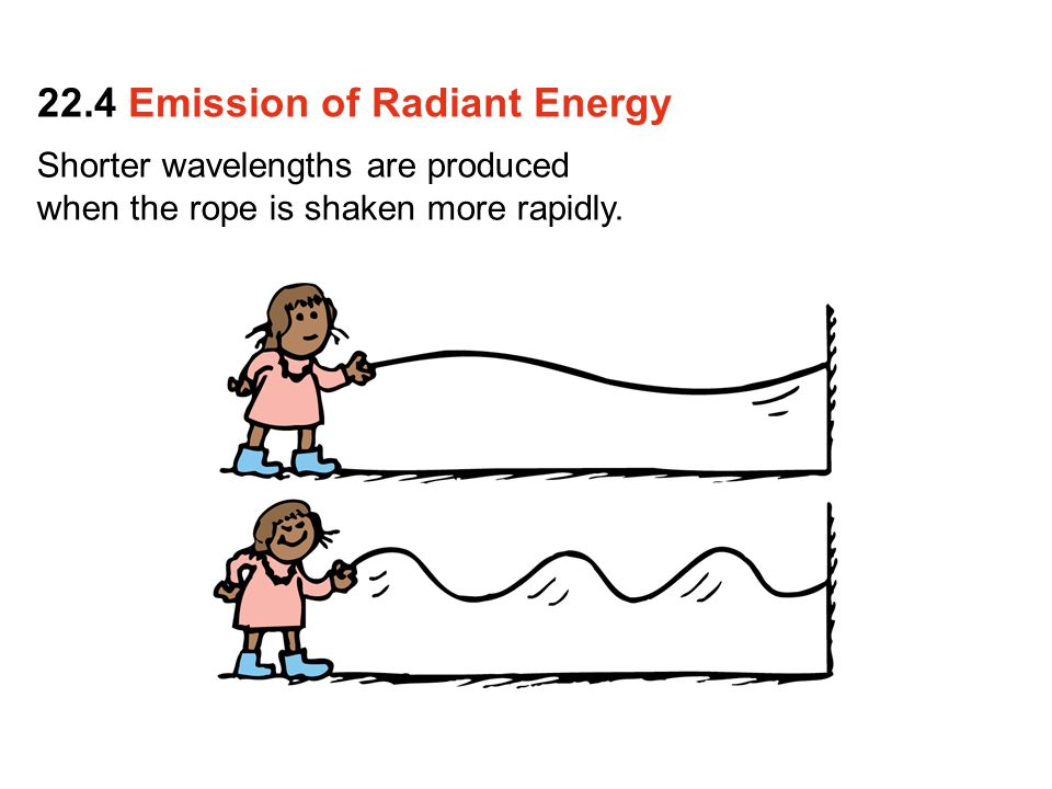 Shorter wavelengths are produced when the rope is shaken more rapidly. 22.4 Emission of Radiant Energy