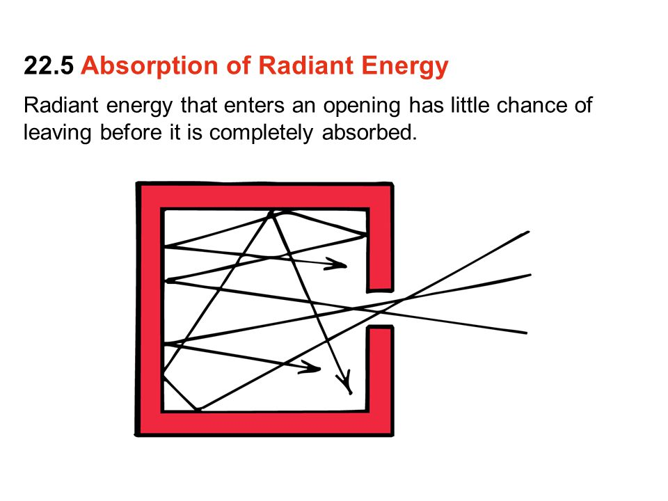 Radiant energy that enters an opening has little chance of leaving before it is completely absorbed. 22.5 Absorption of Radiant Energy