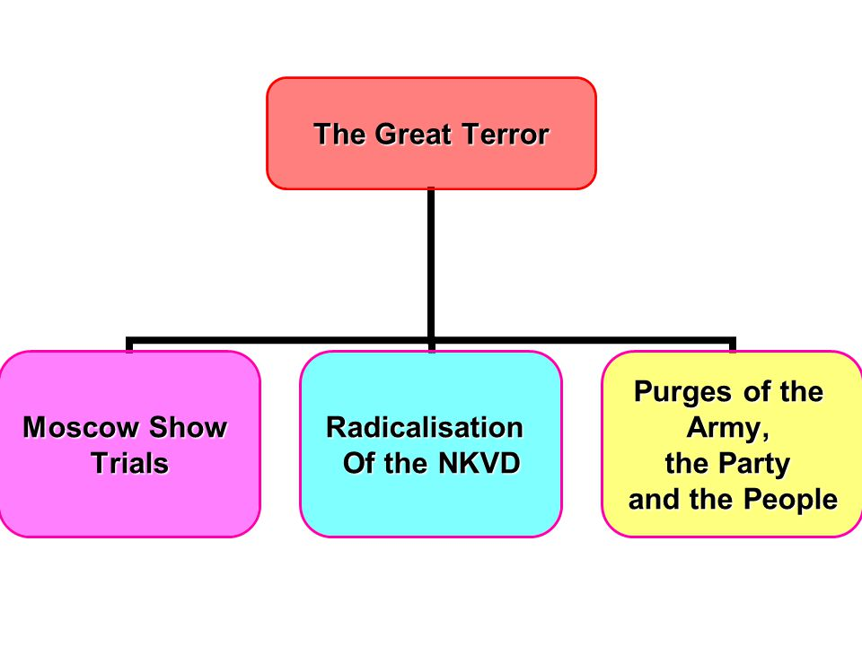 The Great Terror Moscow Show TrialsRadicalisation Of the NKVD Purges of the Army, the Party and the People
