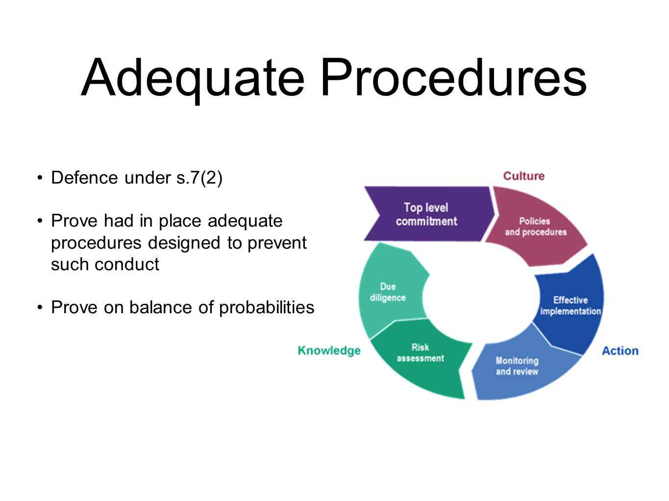 Adequate Procedures Defence under s.7(2) Prove had in place adequate procedures designed to prevent such conduct Prove on balance of probabilities