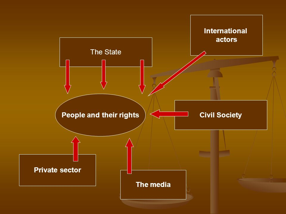 People and their rights The State Private sector The media International actors Civil Society