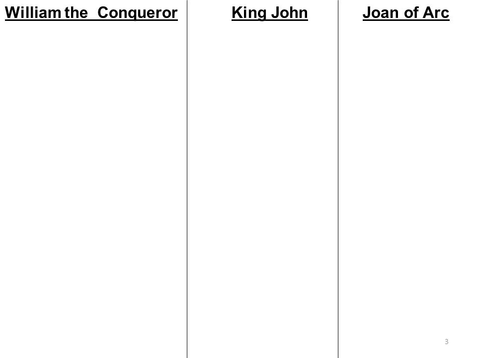 3 William the ConquerorKing JohnJoan of Arc