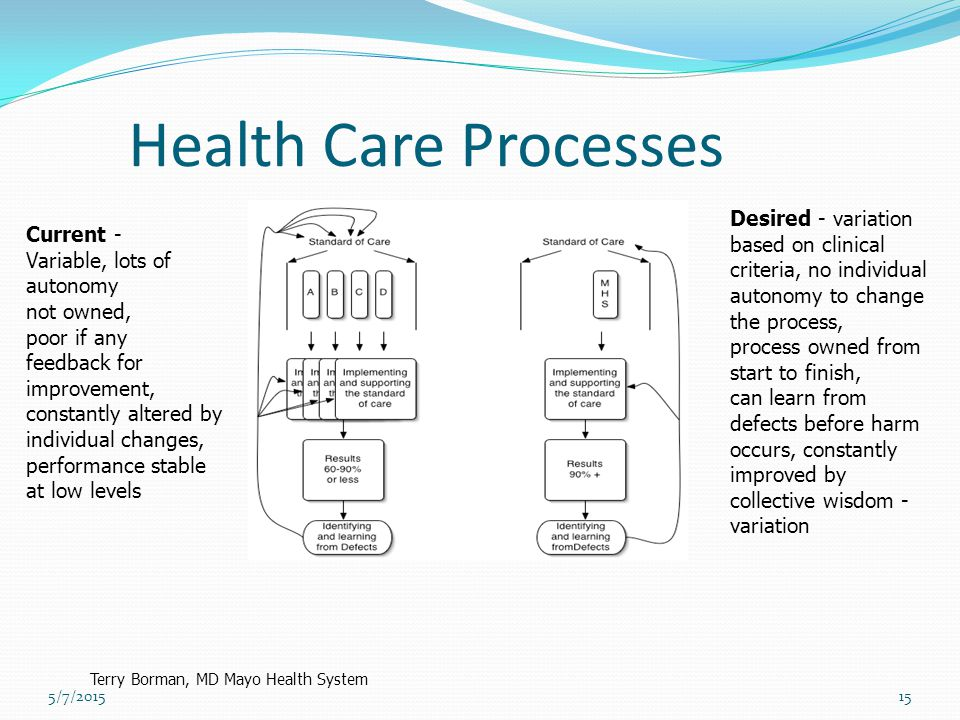 Health Care Processes Desired - variation based on clinical criteria, no individual autonomy to change the process, process owned from start to finish