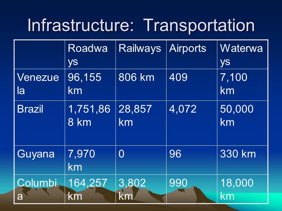 Infrastructure: Transportation Roadwa ys RailwaysAirportsWaterwa ys Venezue la 96,155 km 806 km4097,100 km Brazil1,751,86 8 km 28,857 km 4,07250,000 km Guyana7,970 km 096330 km Columbi a 164,257 km 3,802 km 99018,000 km