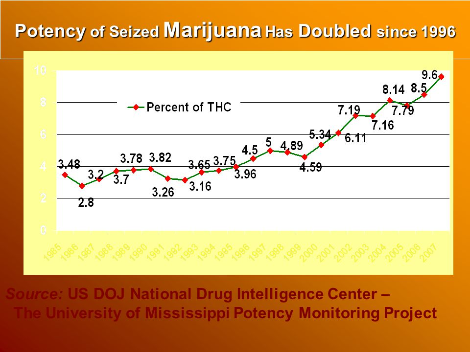 Potency of Seized Marijuana Has Doubled since 1996 Source: US DOJ National Drug Intelligence Center – The University of Mississippi Potency Monitoring Project
