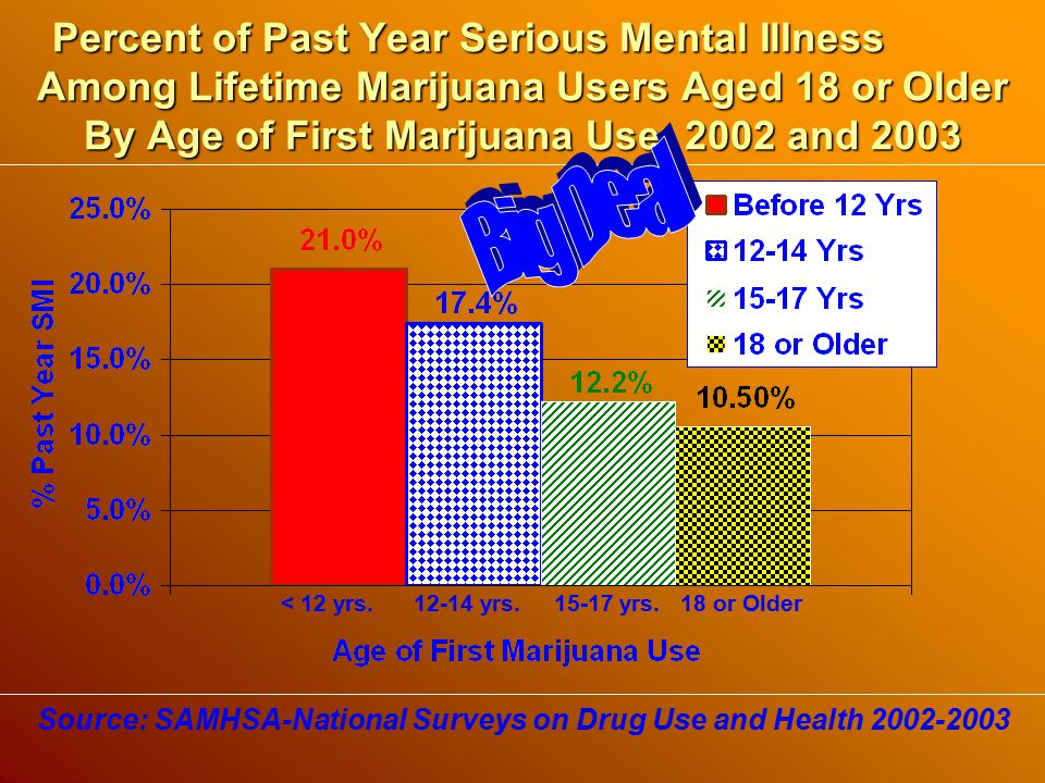 Percent of Past Year Serious Mental Illness Among Lifetime Marijuana Users Aged 18 or Older By Age of First Marijuana Use: 2002 and 2003 Source: SAMHSA-National Surveys on Drug Use and Health 2002-2003 < 12 yrs.