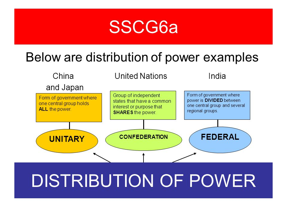 SS7CG6a Describe the ways government systems distribute power ...