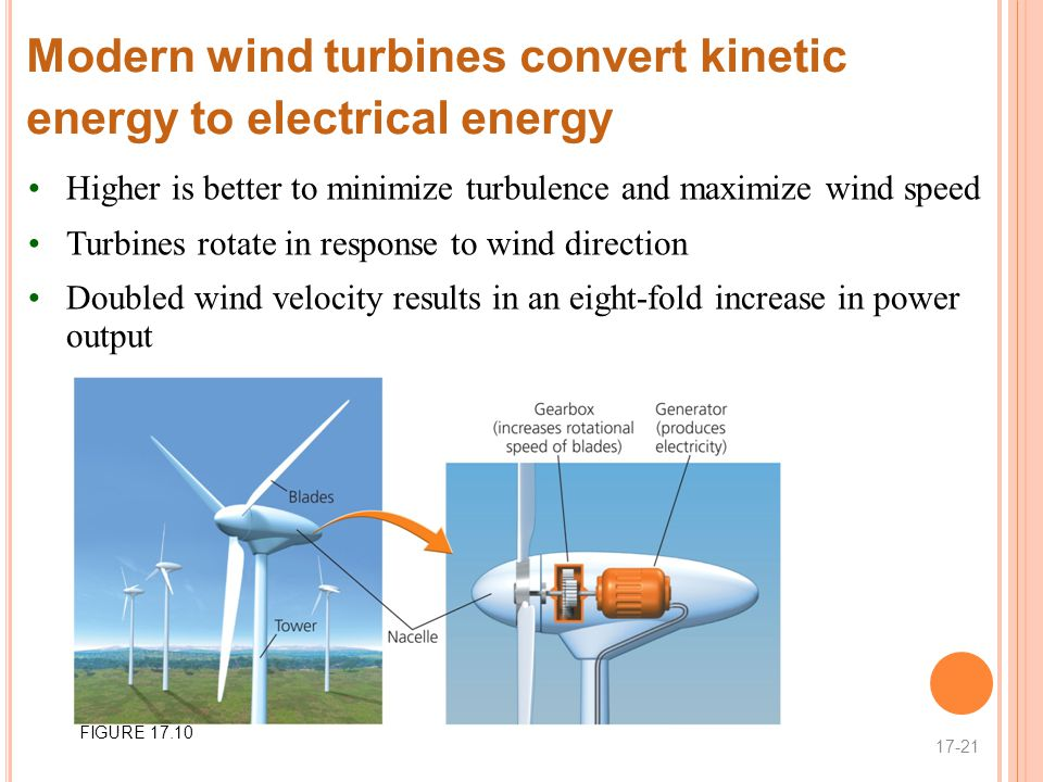 Modern wind turbines convert kinetic energy to electrical energy Higher is better to minimize turbulence and maximize wind speed Turbines rotate in response to wind direction Doubled wind velocity results in an eight-fold increase in power output 17-21 FIGURE 17.10