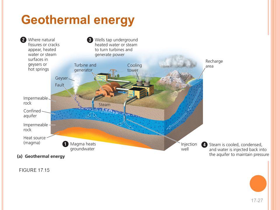 Geothermal energy 17-27 FIGURE 17.15