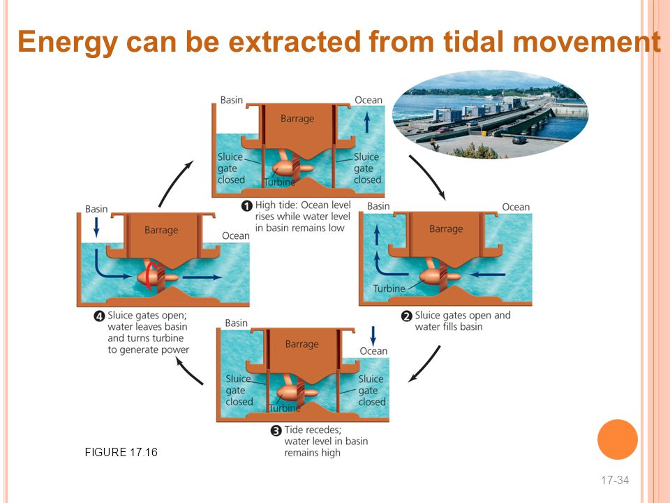 Energy can be extracted from tidal movement 17-34 FIGURE 17.16