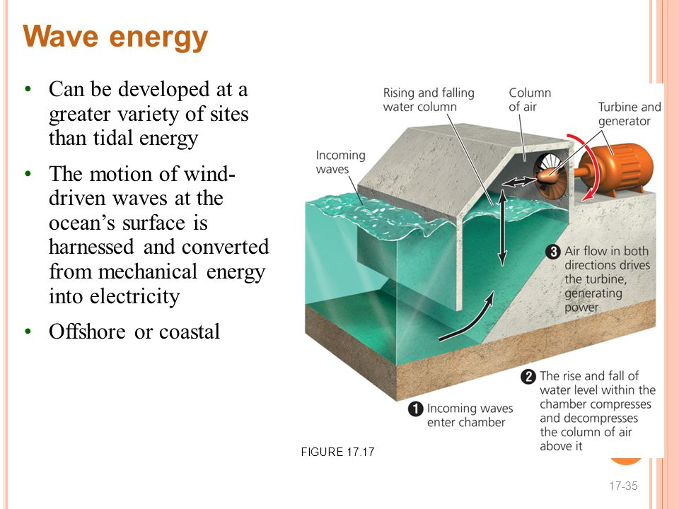 Wave energy Can be developed at a greater variety of sites than tidal energy The motion of wind- driven waves at the ocean's surface is harnessed and converted from mechanical energy into electricity Offshore or coastal 17-35 FIGURE 17.17