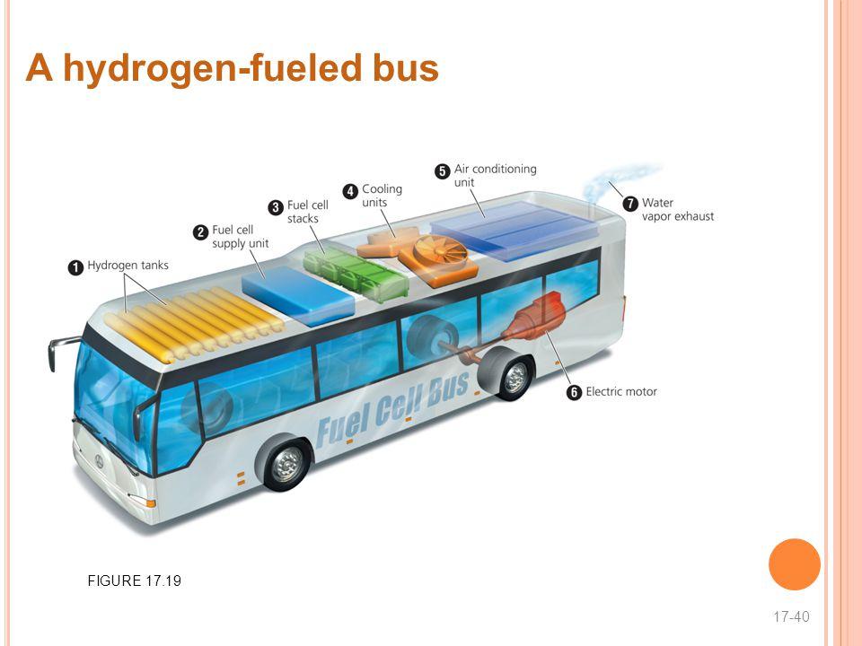 A hydrogen-fueled bus 17-40 FIGURE 17.19