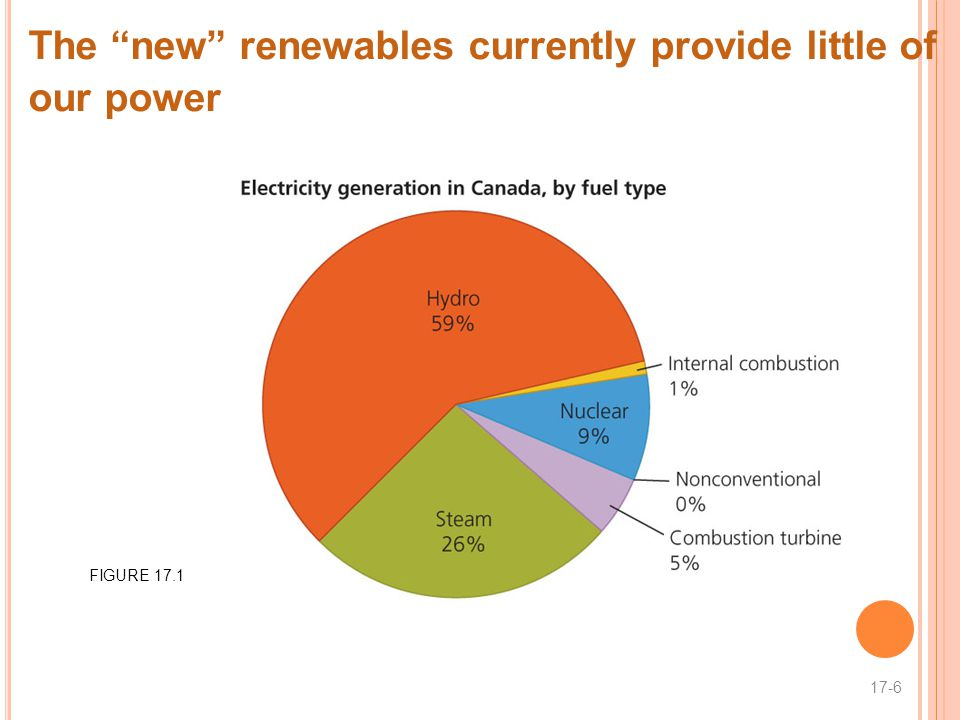 The new renewables currently provide little of our power 17-6 FIGURE 17.1
