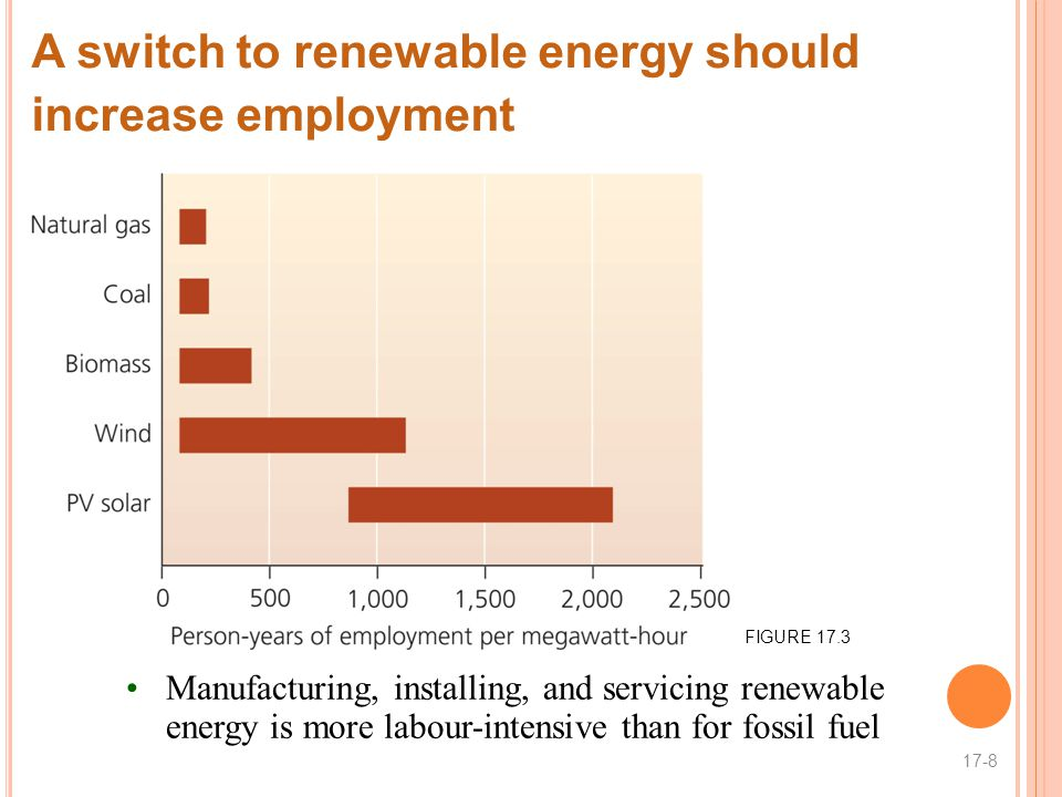 Manufacturing, installing, and servicing renewable energy is more labour-intensive than for fossil fuel A switch to renewable energy should increase employment 17-8 FIGURE 17.3