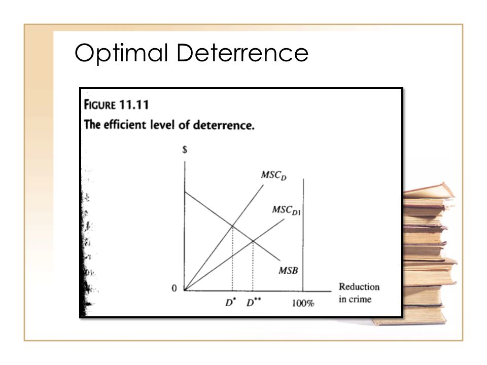 Optimal Deterrence