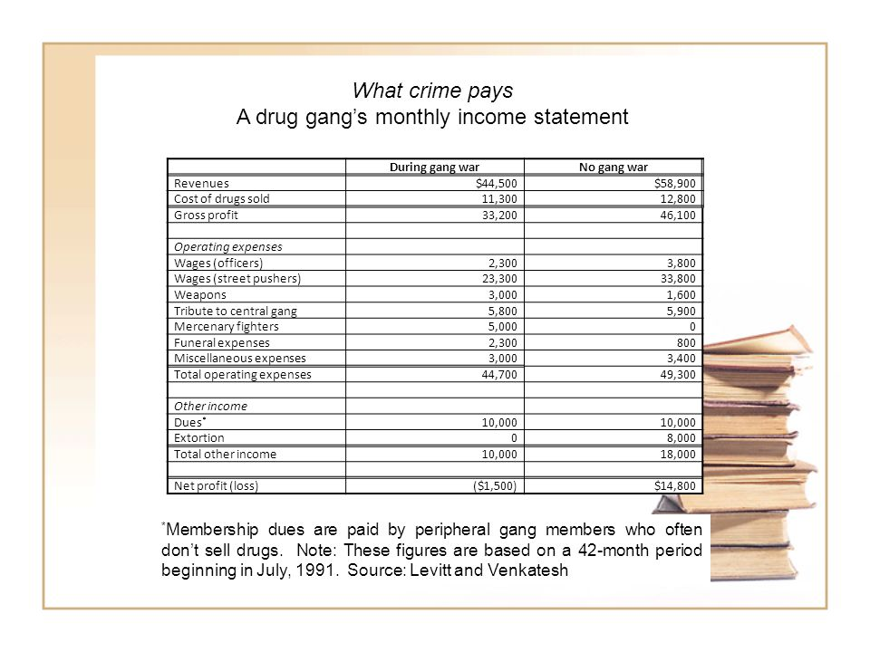 During gang warNo gang war Revenues$44,500$58,900 Cost of drugs sold11,30012,800 Gross profit33,20046,100 Operating expenses Wages (officers)2,3003,800 Wages (street pushers)23,30033,800 Weapons3,0001,600 Tribute to central gang5,8005,900 Mercenary fighters5,0000 Funeral expenses2,300800 Miscellaneous expenses3,0003,400 Total operating expenses44,70049,300 Other income Dues * 10,000 Extortion08,000 Total other income10,00018,000 Net profit (loss)($1,500)$14,800 What crime pays A drug gang's monthly income statement * Membership dues are paid by peripheral gang members who often don't sell drugs.