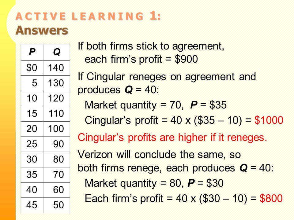 A C T I V E L E A R N I N G 1 : Answers If both firms stick to agreement, each firm's profit = $900 If Cingular reneges on agreement and produces Q = 40: Market quantity = 70, P = $35 Cingular's profit = 40 x ($35 – 10) = $1000 Cingular's profits are higher if it reneges.