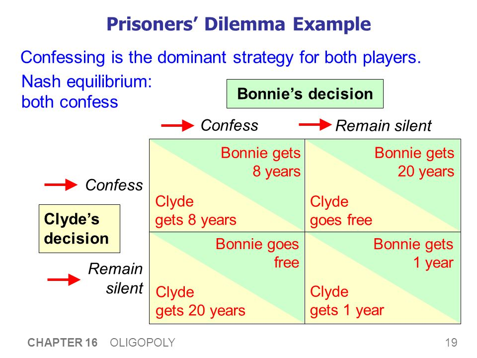 19 CHAPTER 16 OLIGOPOLY Prisoners' Dilemma Example Confess Remain silent Confess Remain silent Bonnie's decision Clyde's decision Bonnie gets 8 years Clyde gets 8 years Bonnie gets 20 years Bonnie gets 1 year Bonnie goes free Clyde goes free Clyde gets 1 year Clyde gets 20 years Confessing is the dominant strategy for both players.