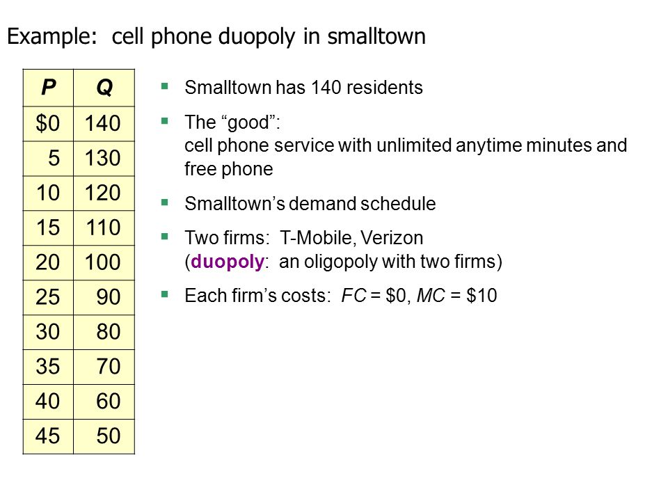 PQ $0140 5130 10120 15110 20100 2590 3080 3570 4060 4550 Example: cell phone duopoly in smalltown  Smalltown has 140 residents  The good : cell phone service with unlimited anytime minutes and free phone  Smalltown's demand schedule  Two firms: T-Mobile, Verizon (duopoly: an oligopoly with two firms)  Each firm's costs: FC = $0, MC = $10