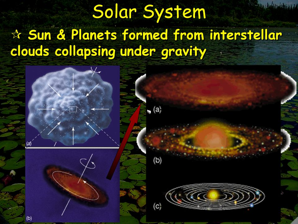 Solar System  Sun & Planets formed from interstellar clouds collapsing under gravity