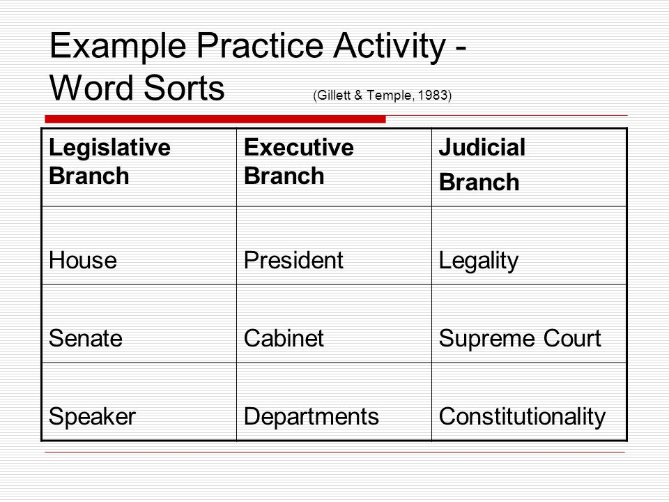 Example Practice Activity - Word Sorts (Gillett & Temple, 1983) Legislative Branch Executive Branch Judicial Branch HousePresidentLegality SenateCabinetSupreme Court SpeakerDepartmentsConstitutionality