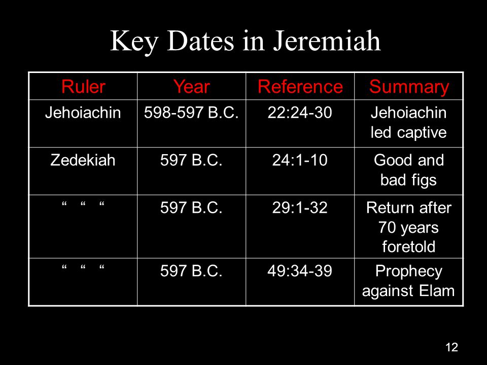 12 Key Dates in Jeremiah RulerYearReferenceSummary Jehoiachin598-597 B.C.22:24-30Jehoiachin led captive Zedekiah597 B.C.24:1-10Good and bad figs 597 B.C.29:1-32Return after 70 years foretold 597 B.C.49:34-39Prophecy against Elam