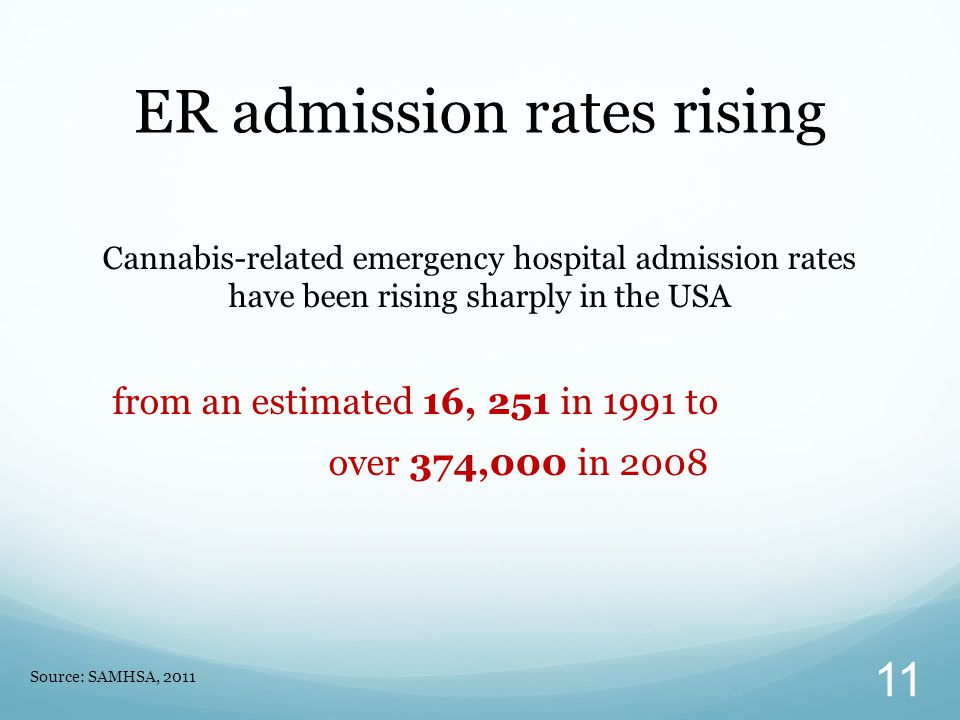 Cannabis-related emergency hospital admission rates have been rising sharply in the USA from an estimated 16, 251 in 1991 to over 374,000 in 2008 ER admission rates rising Source: SAMHSA, 2011 11