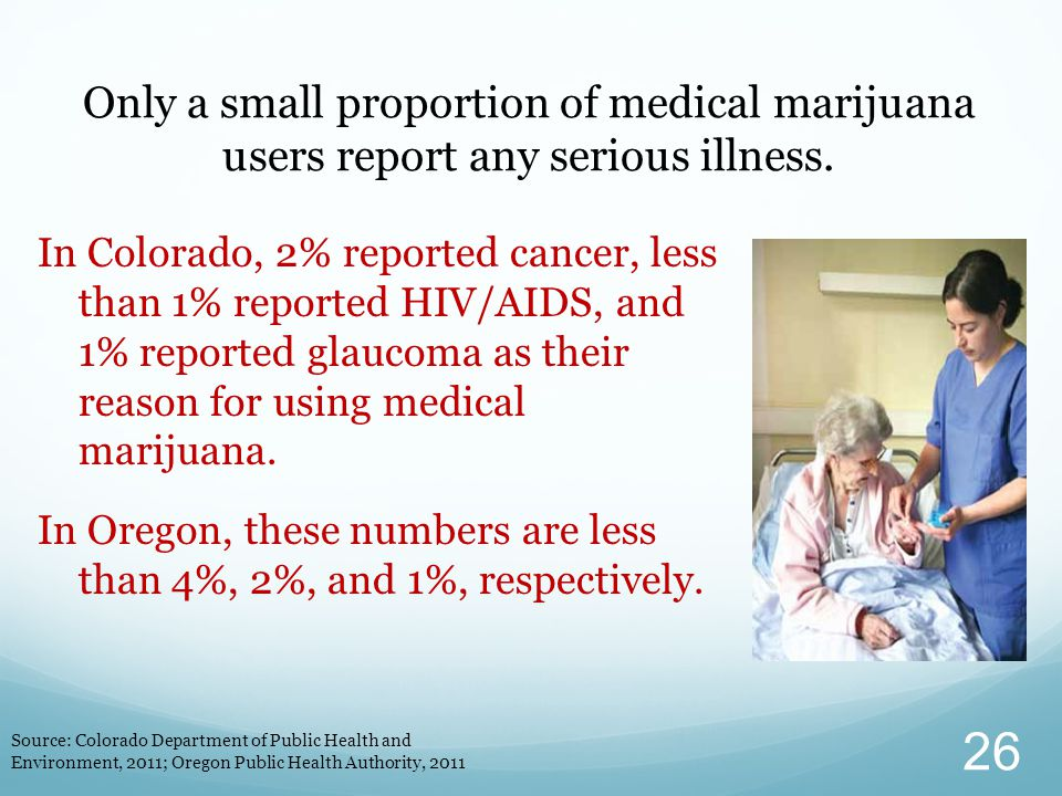 In Colorado, 2% reported cancer, less than 1% reported HIV/AIDS, and 1% reported glaucoma as their reason for using medical marijuana.