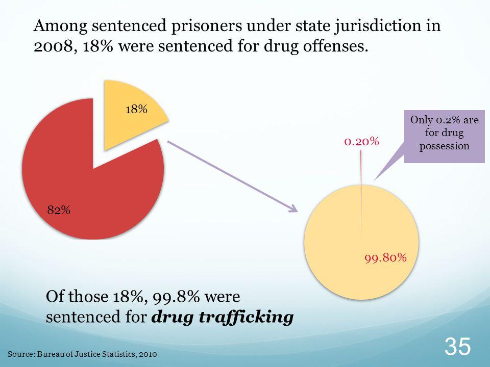 Source: Bureau of Justice Statistics, 2010 Among sentenced prisoners under state jurisdiction in 2008, 18% were sentenced for drug offenses.