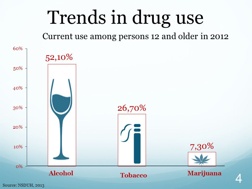 Trends in drug use Current use among persons 12 and older in 2012 Source: NSDUH, 2013 4 Tobacco AlcoholMarijuana