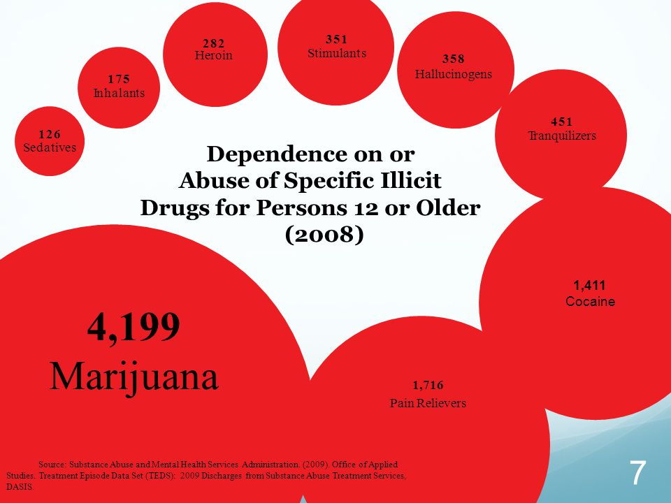 Dependence on or Abuse of Specific Illicit Drugs for Persons 12 or Older (2008) Source: Substance Abuse and Mental Health Services Administration.