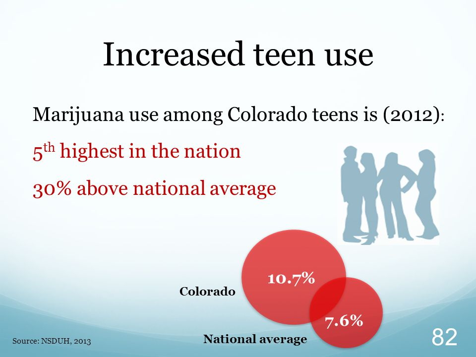 Marijuana use among Colorado teens is (2012) : 5 th highest in the nation 30% above national average Increased teen use Source: NSDUH, 2013 10.7% 7.6% Colorado National average 82