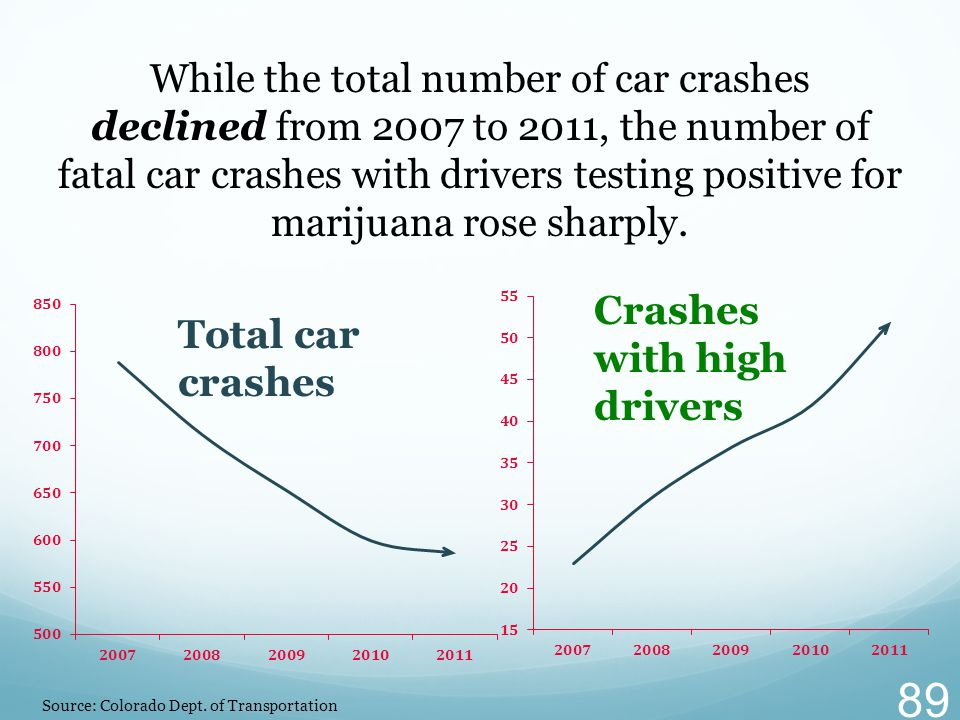 While the total number of car crashes declined from 2007 to 2011, the number of fatal car crashes with drivers testing positive for marijuana rose sharply.
