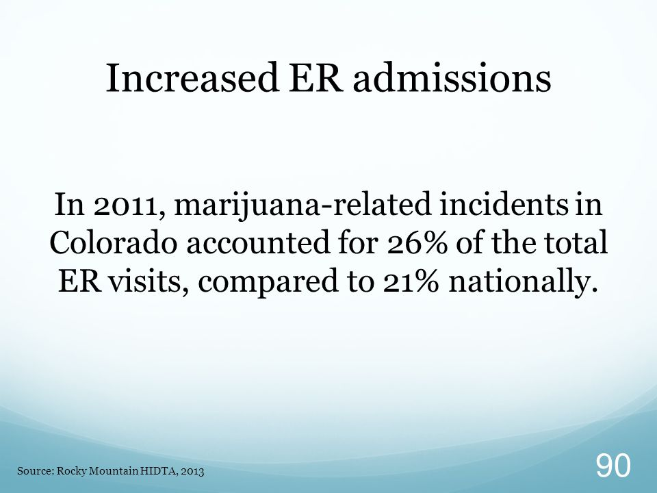 In 2011, marijuana-related incidents in Colorado accounted for 26% of the total ER visits, compared to 21% nationally.