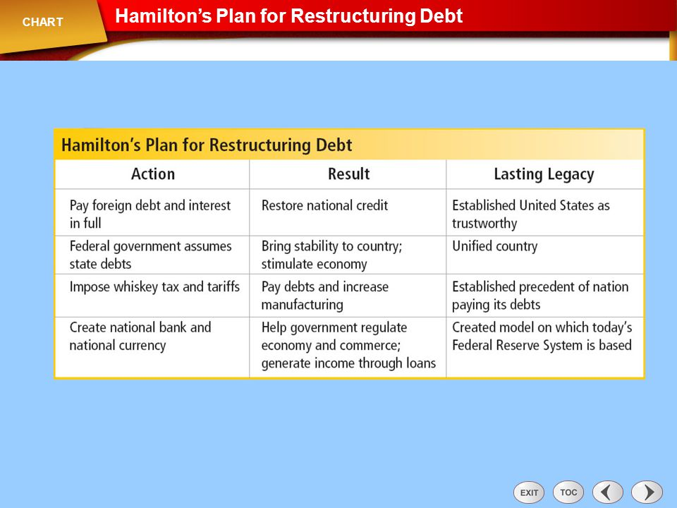 Hamilton's Plan for Restructuring Debt CHART Chart: Hamilton's Plan for Restructuring Debt