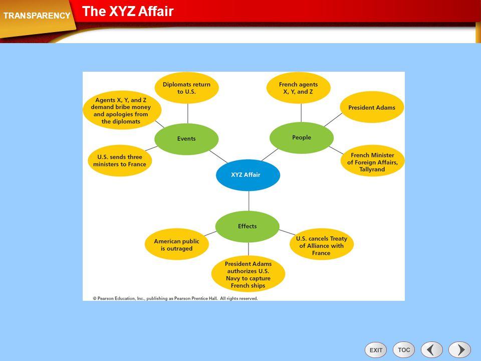 The XYZ Affair Transparency: The XYZ Affair TRANSPARENCY