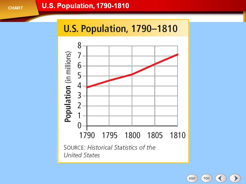U.S. Population, 1790-1810 Chart: U.S. Population, 1790-1810 CHART