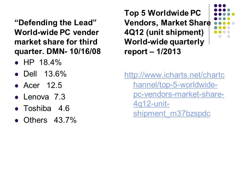 """Defending the Lead"" World-wide PC vender market share for third quarter. DMN- 10/16/08 HP 18.4% Dell 13.6% Acer 12.5 Lenova 7.3 Toshiba 4.6 Others 43"