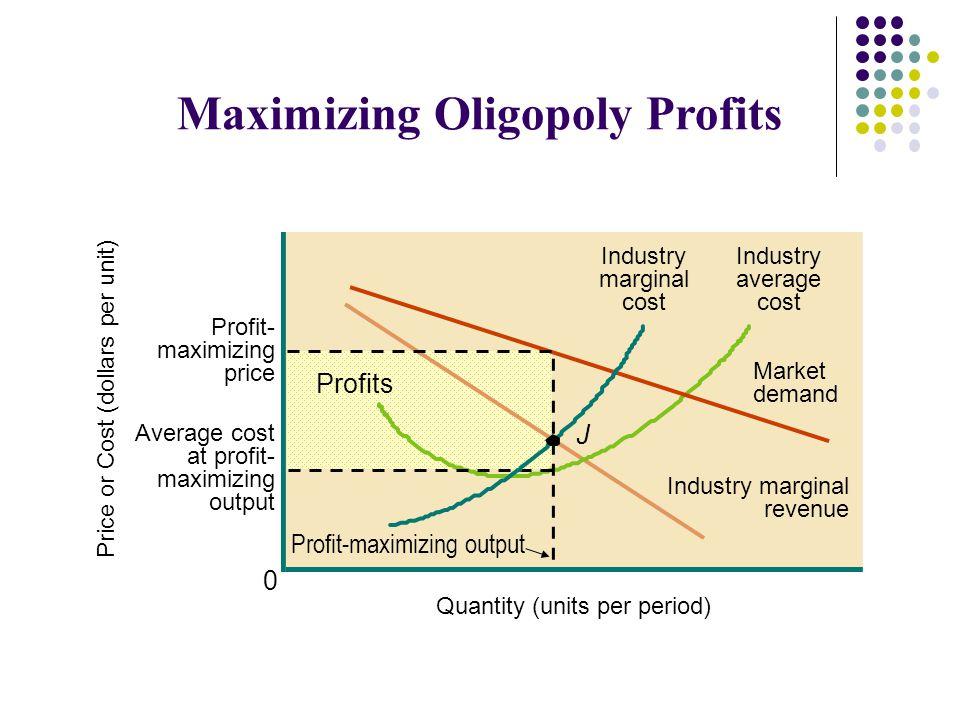 Price or Cost (dollars per unit) Quantity (units per period) 0 Maximizing Oligopoly Profits Industry marginal cost Industry average cost Market demand