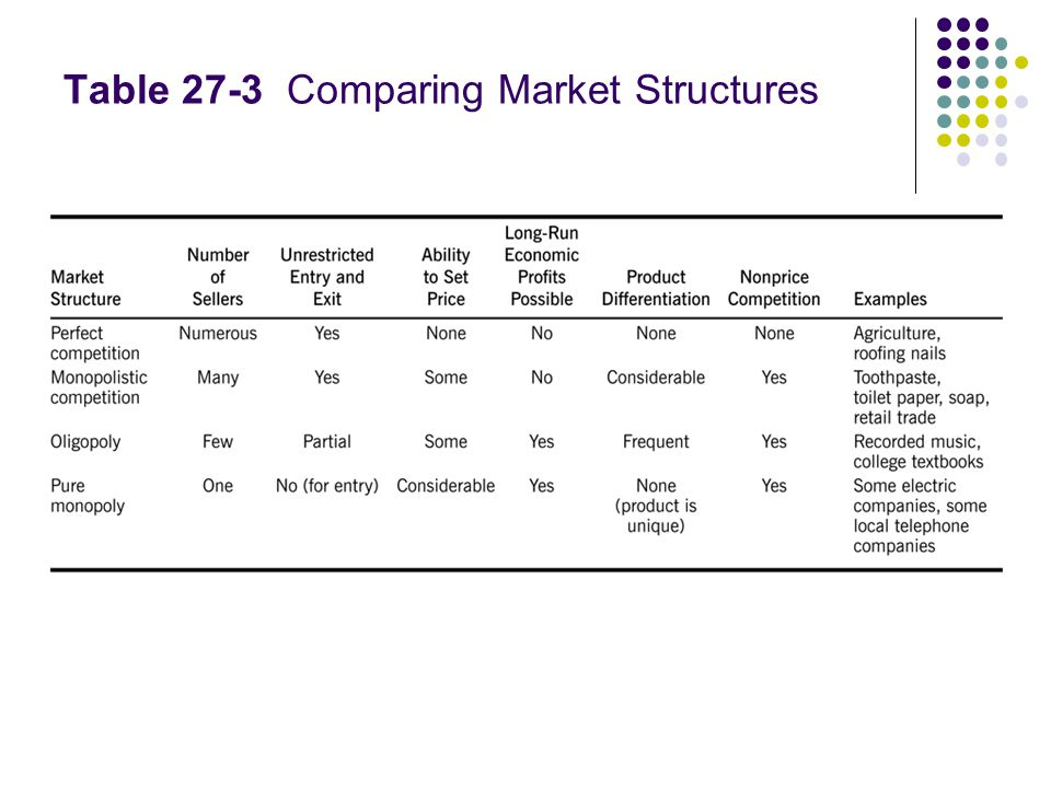 Table 27-3 Comparing Market Structures