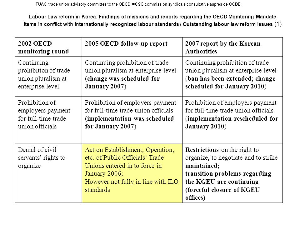Labour Law reform in Korea: Findings of missions and reports regarding the OECD Monitoring Mandate Items in conflict with internationally recognized labour standards / Outstanding labour law reform issues (2) TUAC trade union advisory committee to the OECD CSC commission syndicale consultative aupres de OCDE 2002 OECD monitoring round 2005 OECD follow-up report 2007 report by the Korean Authorities Broad definition of essential public services , where strike action is prohibited or severely restricted No major developments since 2002 review The scope of essential public services has been extended; abolition of compulsory arbitration, however introduction of minimum service requirements and permission of replacement of workers during strikes Prohibition for dismissed or unemployed workers to become or remain trade union members Little public debate, no action taken No major reforms taken; however, due to court ruling unemployed workers can engage in non-enterprise level union Requirement for notification by third parties to industrial disputes Little public debate, no action taken Abolition of notification requirement, beginning on July 1st 2007 High numbers of arrests and imprisonment of Korean trade unionists Continuing arrests and imprisonments of trade union members and leaders High numbers of arrests and imprisonments of trade union members and leaders reported [Comment: Criminal code continues to limit trade union action by obstruction of business clause]
