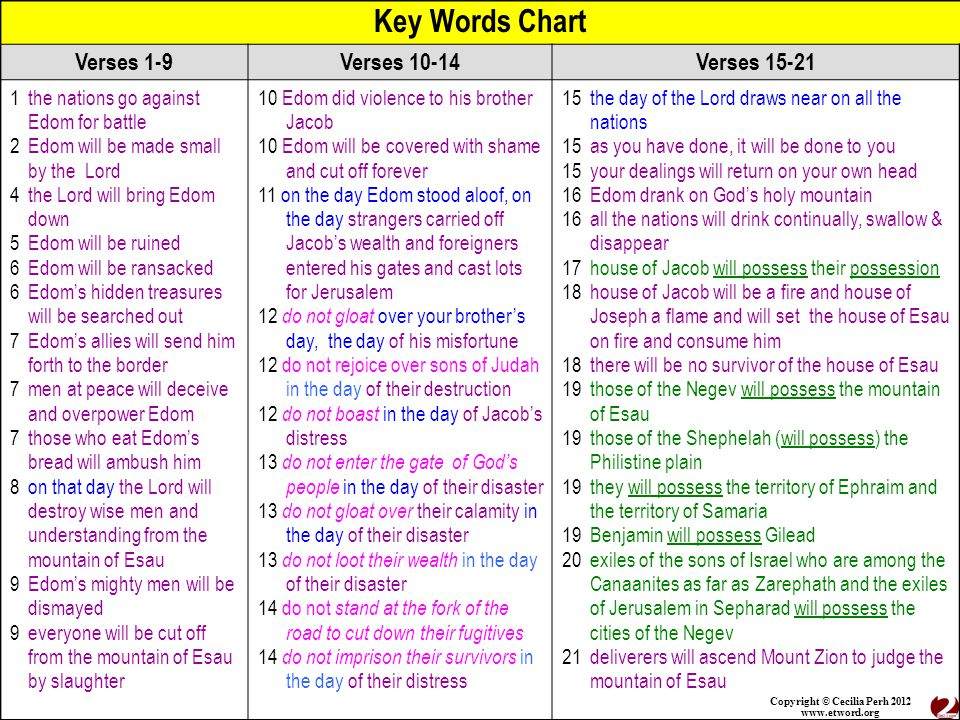 Copyright © Cecilia Perh 2012 www.etword.org Key Words Chart Verses 1-9Verses 10-14Verses 15-21 1 the nations go against Edom for battle 2 Edom will be made small by the Lord 4 the Lord will bring Edom down 5 Edom will be ruined 6 Edom will be ransacked 6 Edom's hidden treasures will be searched out 7 Edom's allies will send him forth to the border 7 men at peace will deceive and overpower Edom 7 those who eat Edom's bread will ambush him 8 on that day the Lord will destroy wise men and understanding from the mountain of Esau 9 Edom's mighty men will be dismayed 9 everyone will be cut off from the mountain of Esau by slaughter 10 Edom did violence to his brother Jacob 10 Edom will be covered with shame and cut off forever 11 on the day Edom stood aloof, on the day strangers carried off Jacob's wealth and foreigners entered his gates and cast lots for Jerusalem 12 do not gloat over your brother's day, the day of his misfortune 12 do not rejoice over sons of Judah in the day of their destruction 12 do not boast in the day of Jacob's distress 13 do not enter the gate of God's people in the day of their disaster 13 do not gloat over their calamity in the day of their disaster 13 do not loot their wealth in the day of their disaster 14 do not stand at the fork of the road to cut down their fugitives 14 do not imprison their survivors in the day of their distress 15 the day of the Lord draws near on all the nations 15 as you have done, it will be done to you 15 your dealings will return on your own head 16 Edom drank on God's holy mountain 16 all the nations will drink continually, swallow & disappear 17 house of Jacob will possess their possession 18 house of Jacob will be a fire and house of Joseph a flame and will set the house of Esau on fire and consume him 18 there will be no survivor of the house of Esau 19 those of the Negev will possess the mountain of Esau 19 those of the Shephelah (will possess) the Philistine plain 19 they will possess the territory of Ephraim and the territory of Samaria 19 Benjamin will possess Gilead 20 exiles of the sons of Israel who are among the Canaanites as far as Zarephath and the exiles of Jerusalem in Sepharad will possess the cities of the Negev 21 deliverers will ascend Mount Zion to judge the mountain of Esau