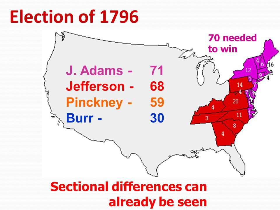 Election of 1796 J. Adams - 71 Jefferson - 68 Pinckney - 59 Burr - 30 Sectional differences can already be seen 70 needed to win