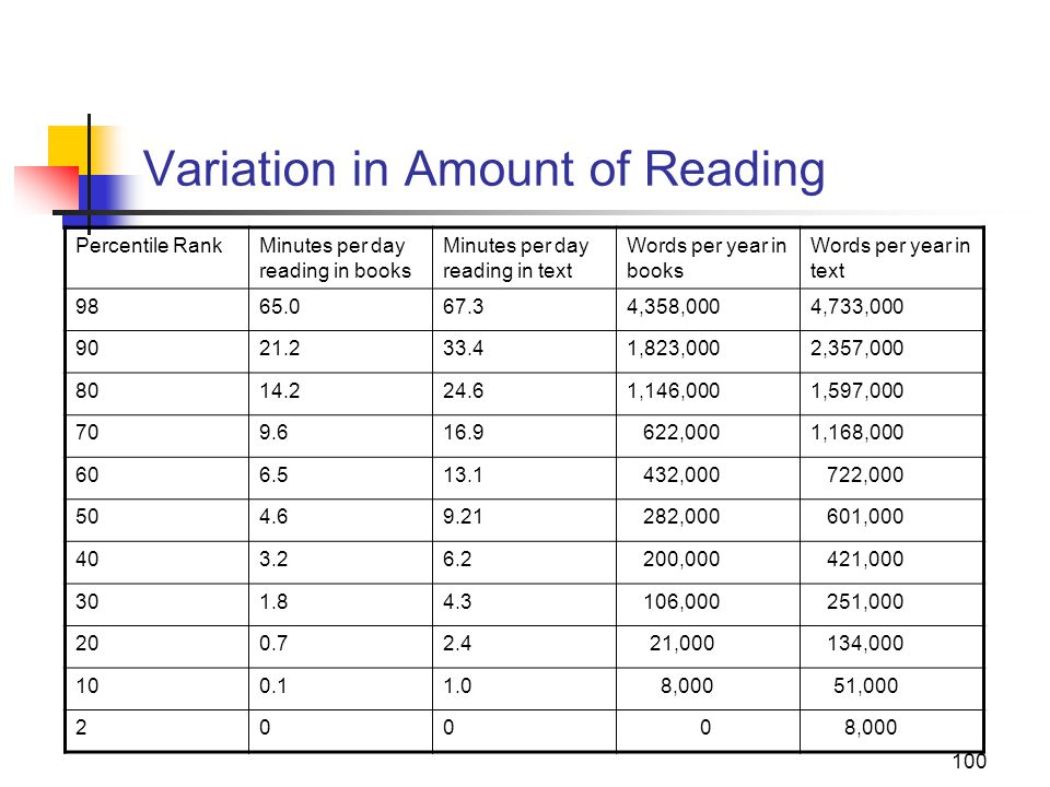 100 Variation in Amount of Reading Percentile RankMinutes per day reading in books Minutes per day reading in text Words per year in books Words per year in text 9865.067.34,358,0004,733,000 9021.233.41,823,0002,357,000 8014.224.61,146,0001,597,000 709.616.9 622,0001,168,000 606.513.1 432,000 722,000 504.69.21 282,000 601,000 403.26.2 200,000 421,000 301.84.3 106,000 251,000 200.72.4 21,000 134,000 100.11.0 8,000 51,000 200 0 8,000