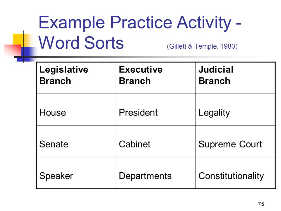 75 Example Practice Activity - Word Sorts (Gillett & Temple, 1983) Legislative Branch Executive Branch Judicial Branch HousePresidentLegality SenateCabinetSupreme Court SpeakerDepartmentsConstitutionality