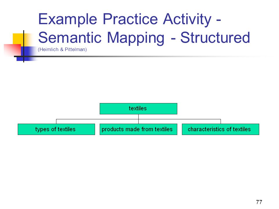 77 Example Practice Activity - Semantic Mapping - Structured (Heimlich & Pittelman)