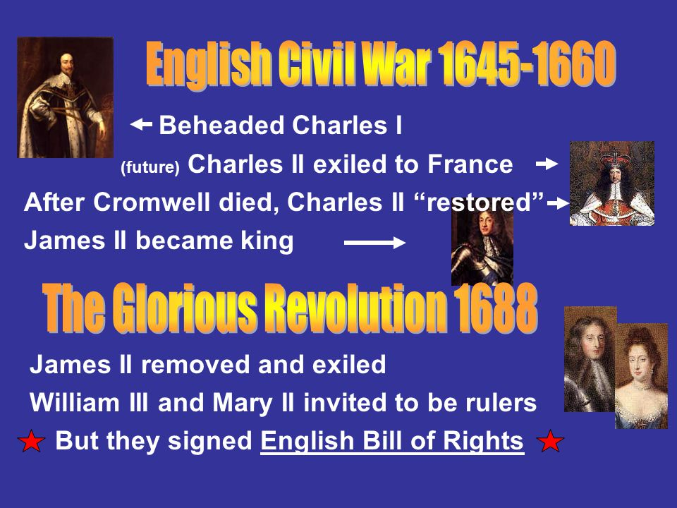 Beheaded Charles I (future) Charles II exiled to France After Cromwell died, Charles II restored James II became king James II removed and exiled William III and Mary II invited to be rulers But they signed English Bill of Rights
