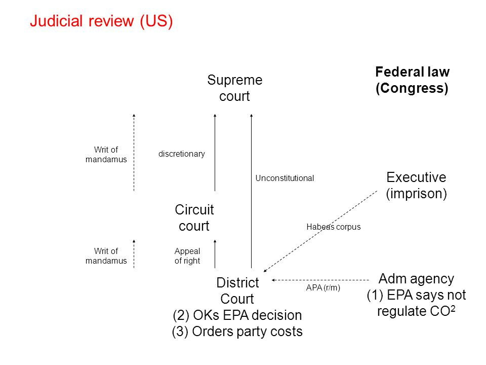 Judicial review (US) Circuit court Supreme court discretionary District Court (2) OKs EPA decision (3) Orders party costs Unconstitutional Appeal of right Writ of mandamus Federal law (Congress) Adm agency (1) EPA says not regulate CO 2 Executive (imprison) Habeas corpus APA (r/m)